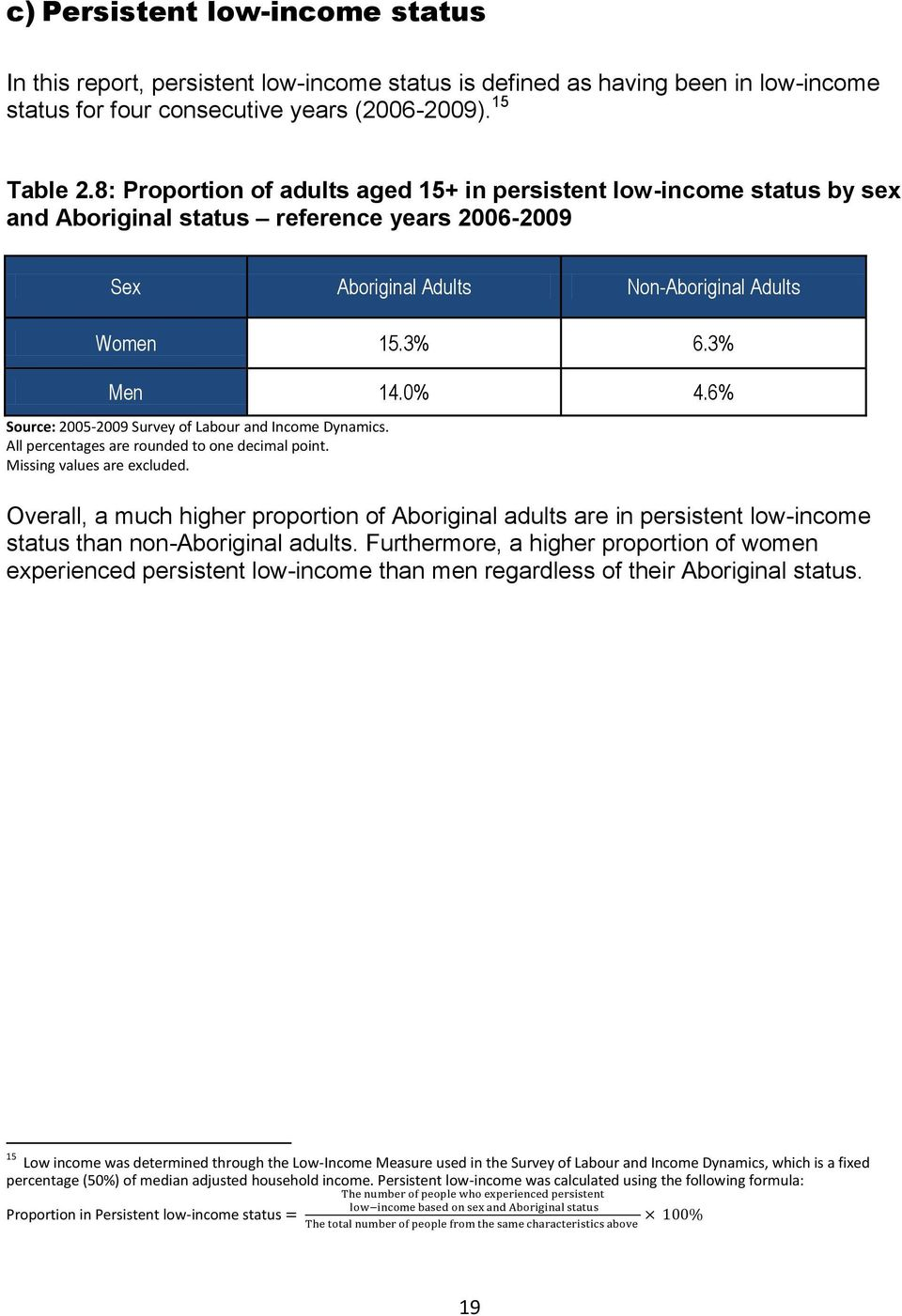 6% Source: 2005-2009 Survey of Labour and Income Dynamics. Overall, a much higher proportion of Aboriginal adults are in persistent low-income status than non-aboriginal adults.