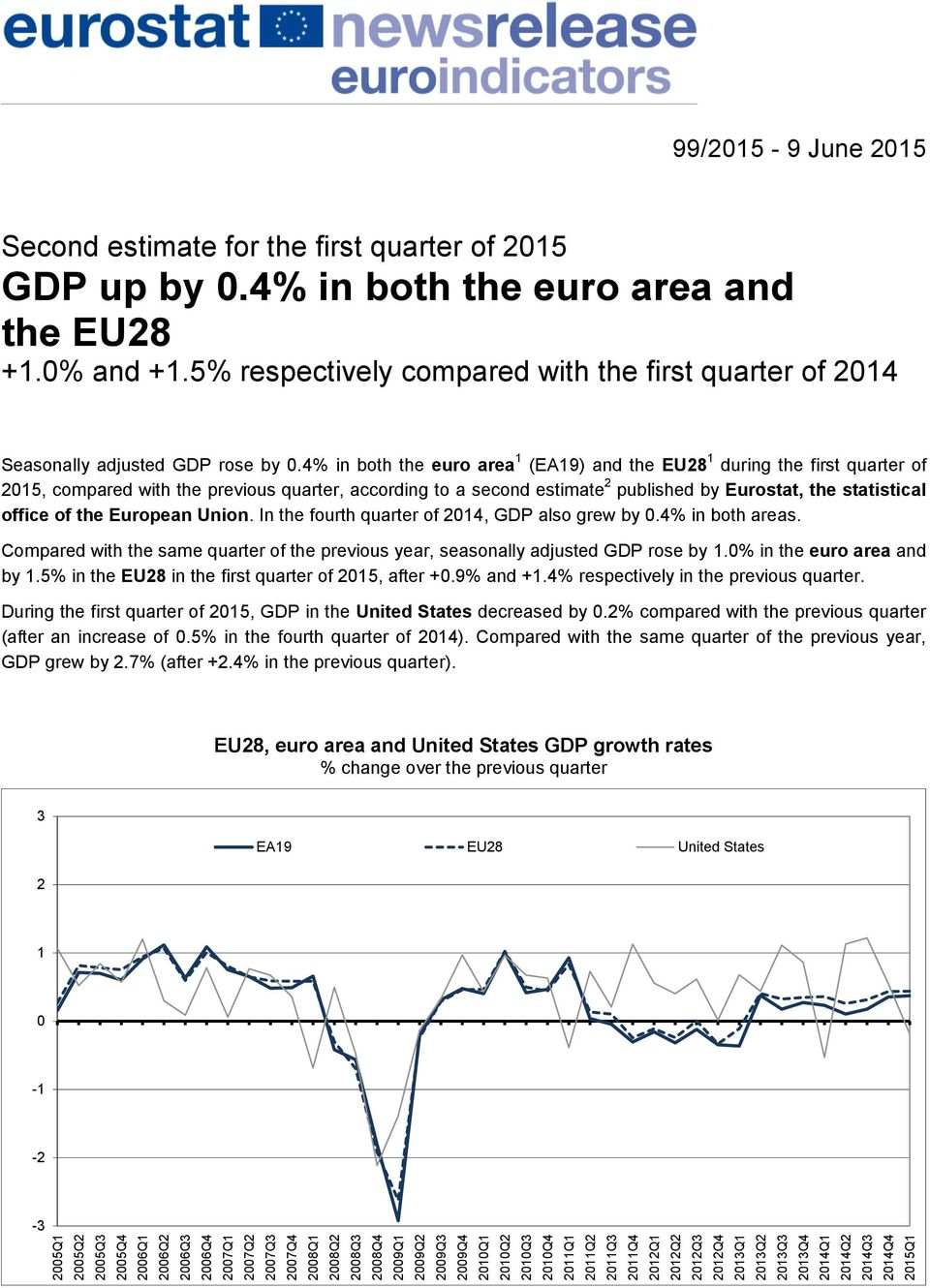 4% in both the euro area and the EU28 +1.0% and +1.5% respectively compared with the first quarter of 2014 Seasonally adjusted GDP rose by 0.
