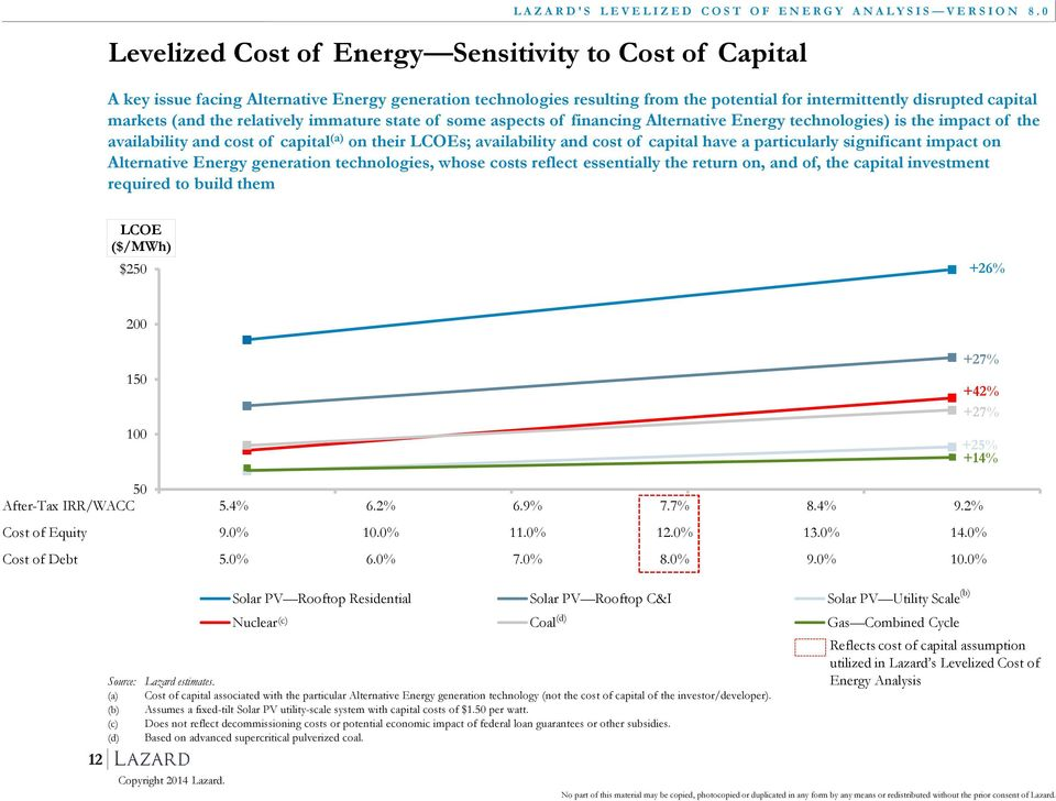 have a particularly significant impact on Alternative Energy generation technologies, whose costs reflect essentially the return on, and of, the capital investment required to build them LCOE ($/MWh)