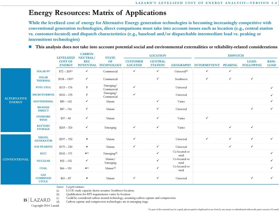 peaking or intermittent technologies) LAZARD'S LEVELIZED COST OF ENERGY ANALYSIS VERSION 8.