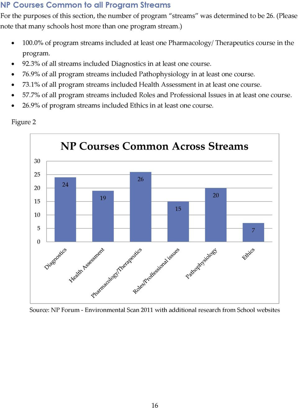 9% of all program streams included Pathophysiology in at least one course. 73.1% of all program streams included Health Assessment in at least one course. 57.