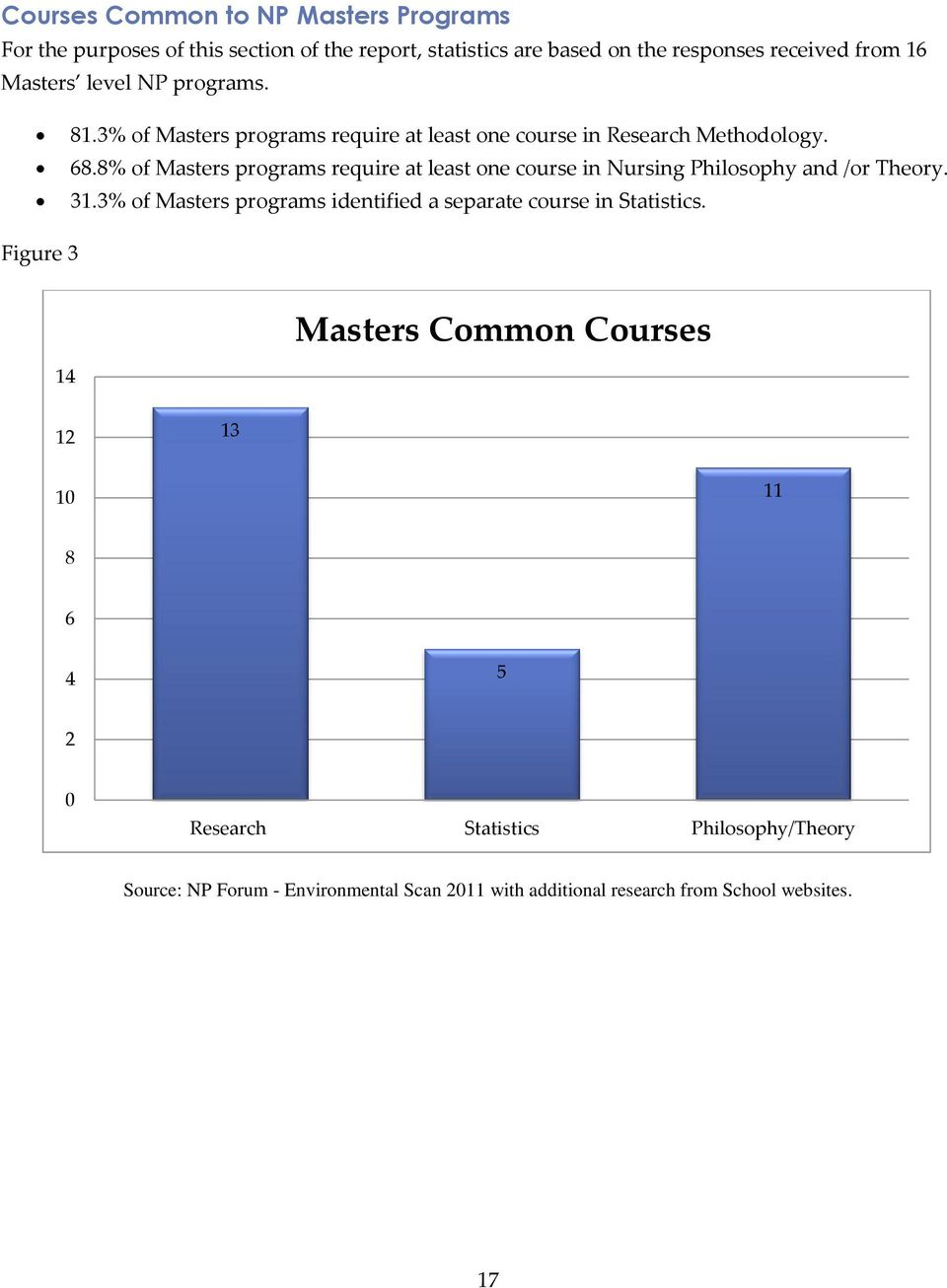 8% of Masters programs require at least one course in Nursing Philosophy and /or Theory. 31.