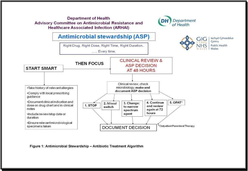 stewardship in hspitals shuld be based arund the principles stated in this ASP algrithm.