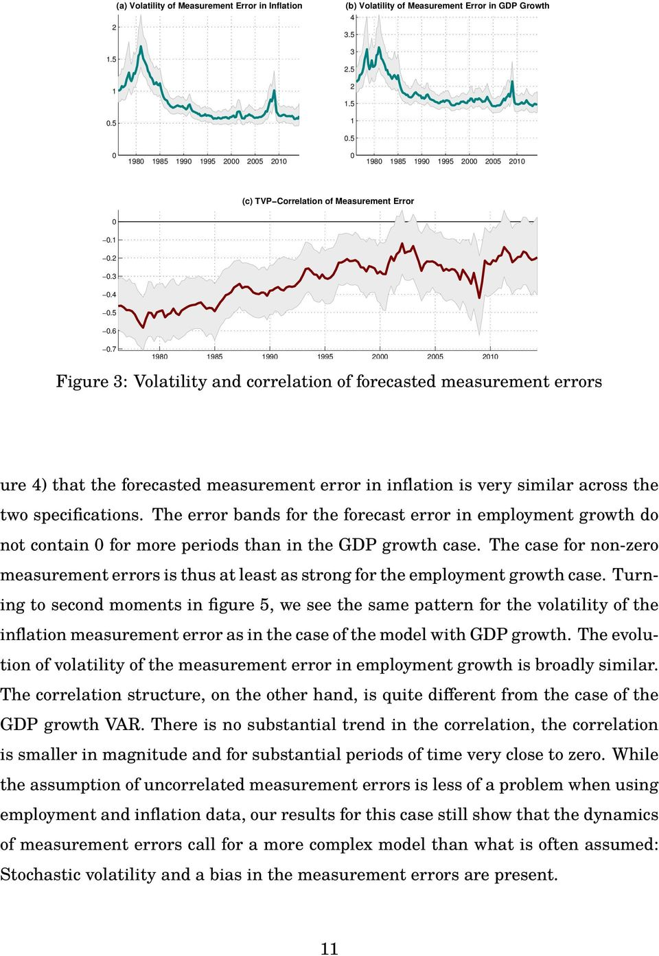 7 198 1985 199 1995 2 25 21 Figure 3: Volatility and correlation of forecasted measurement errors ure 4) that the forecasted measurement error in inflation is very similar across the two