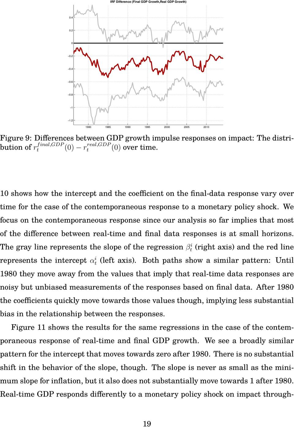 1 shows how the intercept and the coefficient on the final-data response vary over time for the case of the contemporaneous response to a monetary policy shock.