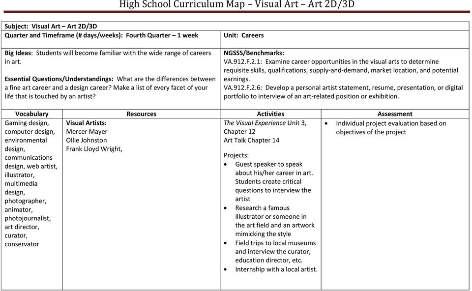 F.2.1: Examine career opportunities in the visual arts to determine requisite skills, qualifications, supply-and-demand, market location, and potential earnings. VA.912.F.2.6: Develop a personal artist statement, resume, presentation, or digital portfolio to interview of an art-related position or exhibition.
