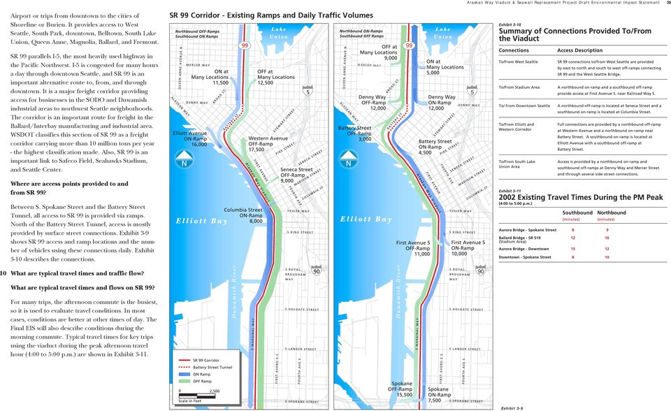 I-5 is congested for many hours a day through downtown Seattle, and SR 99 is an important alternative route to, from, and through downtown.
