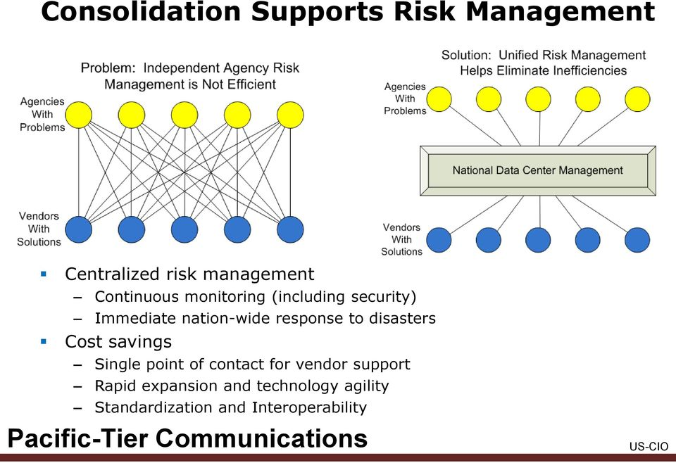 response to disasters Cost savings Single point of contact for vendor