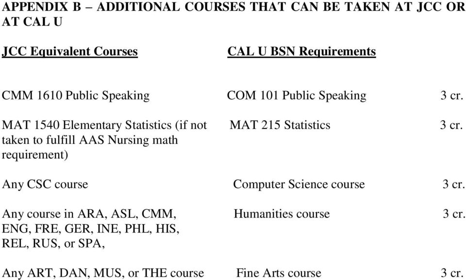to fulfill AAS Nursing math requirement) Any CSC course Computer Science course Any course in ARA, ASL, CMM,