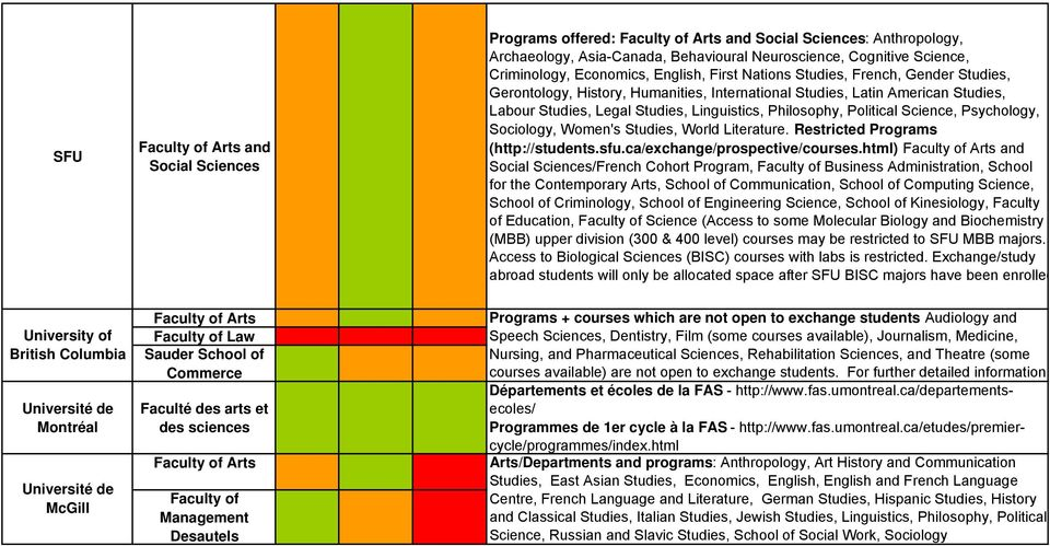Sociology, Women's Studies, World Literature. Restricted Programs (http://students.sfu.ca/exchange/prospective/courses.