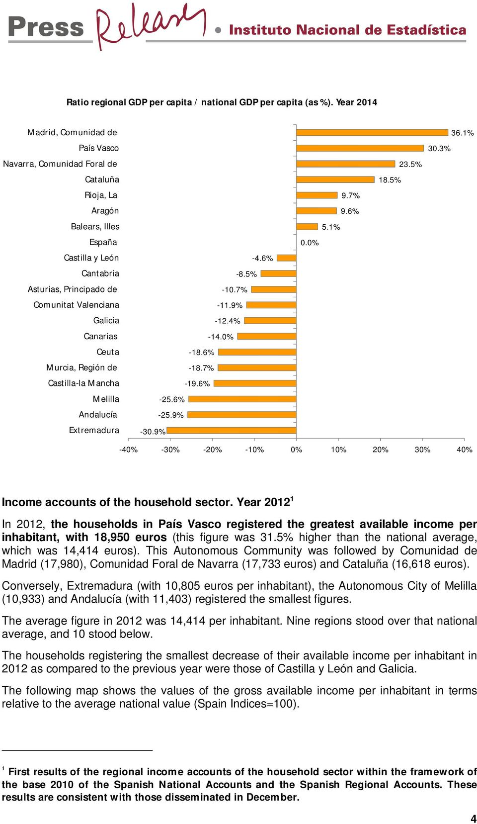 Year 2012 1 In 2012, the households in registered the greatest available income per inhabitant, with 18,950 euros (this figure was 31.5% higher than the national average, which was 14,414 euros).