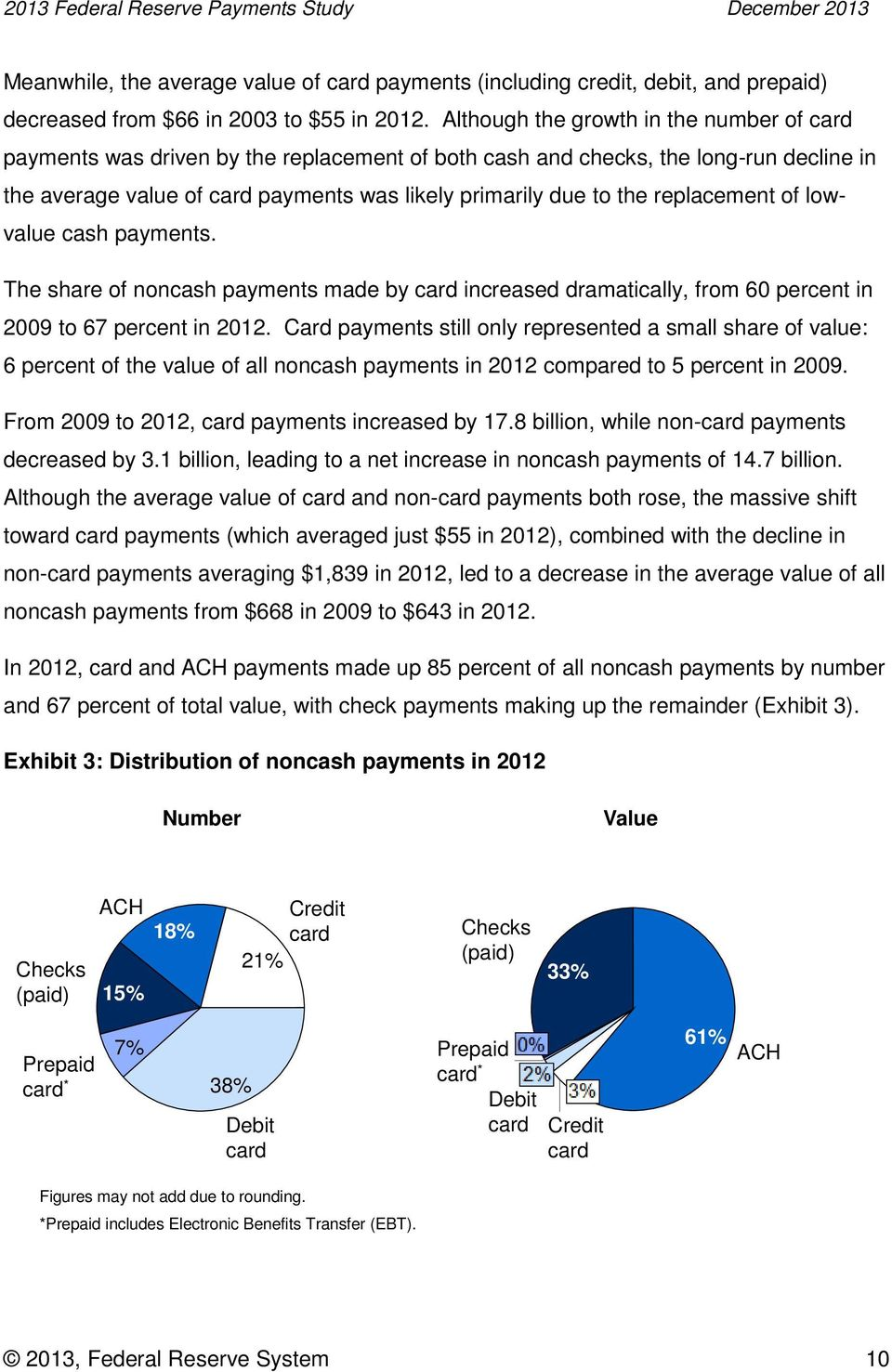 replacement of lowvalue cash payments. The share of noncash payments made by card increased dramatically, from 60 percent in 2009 to 67 percent in 2012.