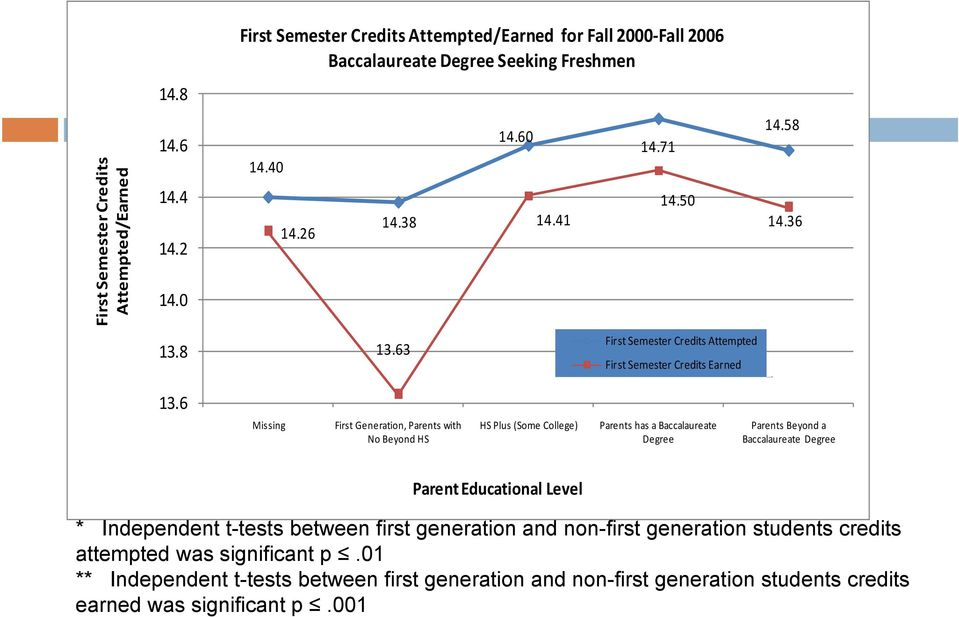 6 Missing First Generation, Parents with No Beyond HS HS Plus (Some College) Parents has a Baccalaureate Degree Parents Beyond a Baccalaureate Degree Parent Educational Level *