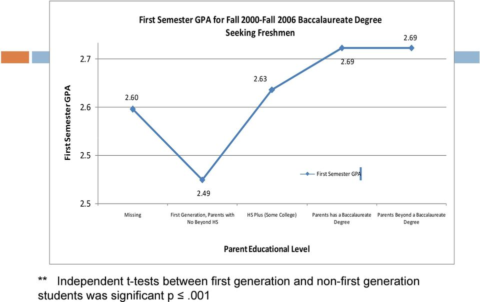 49 First Generation, Parents with No Beyond HS HS Plus (Some College) Parents has a Baccalaureate Degree