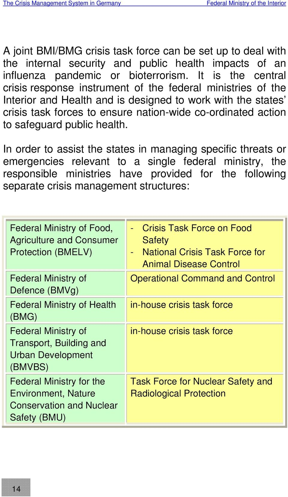It is the central crisis response instrument of the federal ministries of the Interior and Health and is designed to work with the states crisis task forces to ensure nation-wide co-ordinated action