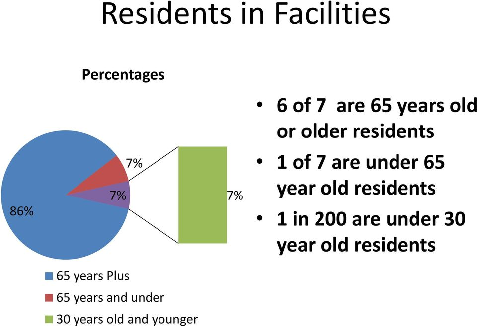 year old residents 1 in 200 are under 30 year old