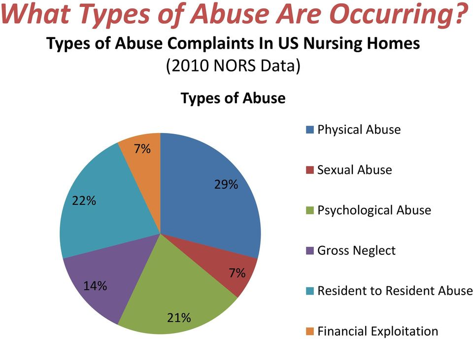 Data) Types of Abuse 22% 7% 29% Physical Abuse Sexual Abuse