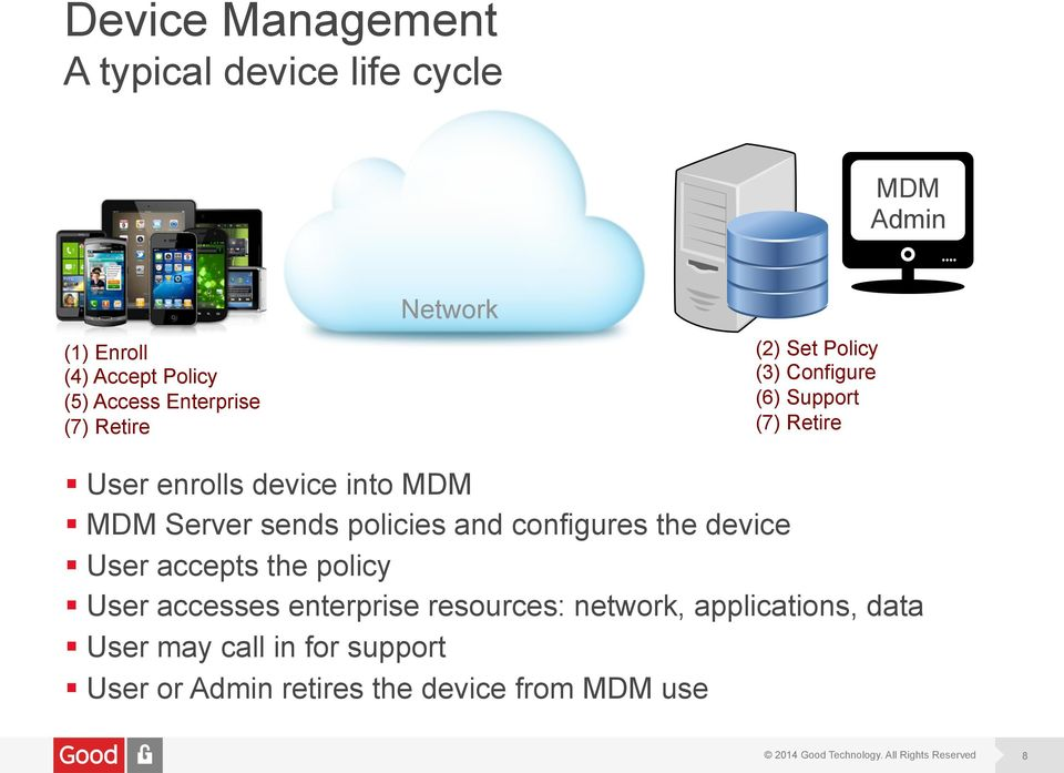 into MDM MDM Server sends policies and configures the device User accepts the policy User accesses