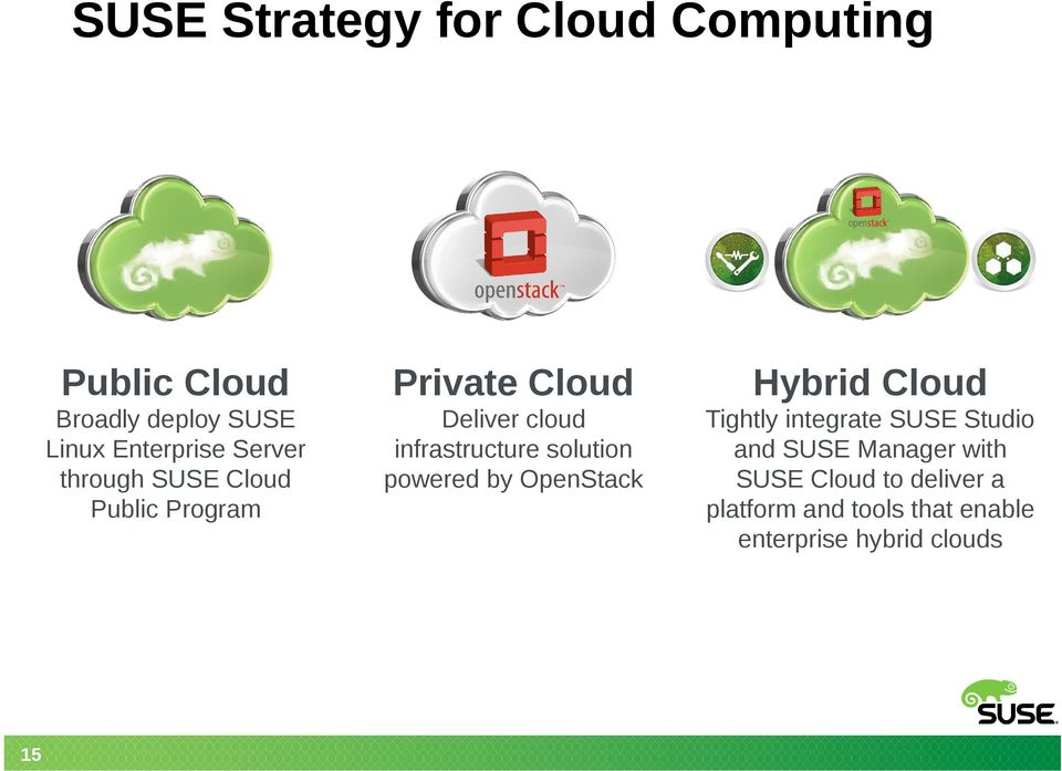 infrastructure solution powered by OpenStack Tightly integrate SUSE Studio and SUSE