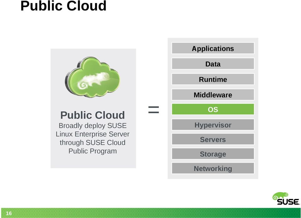 Server through SUSE Cloud Public Program =