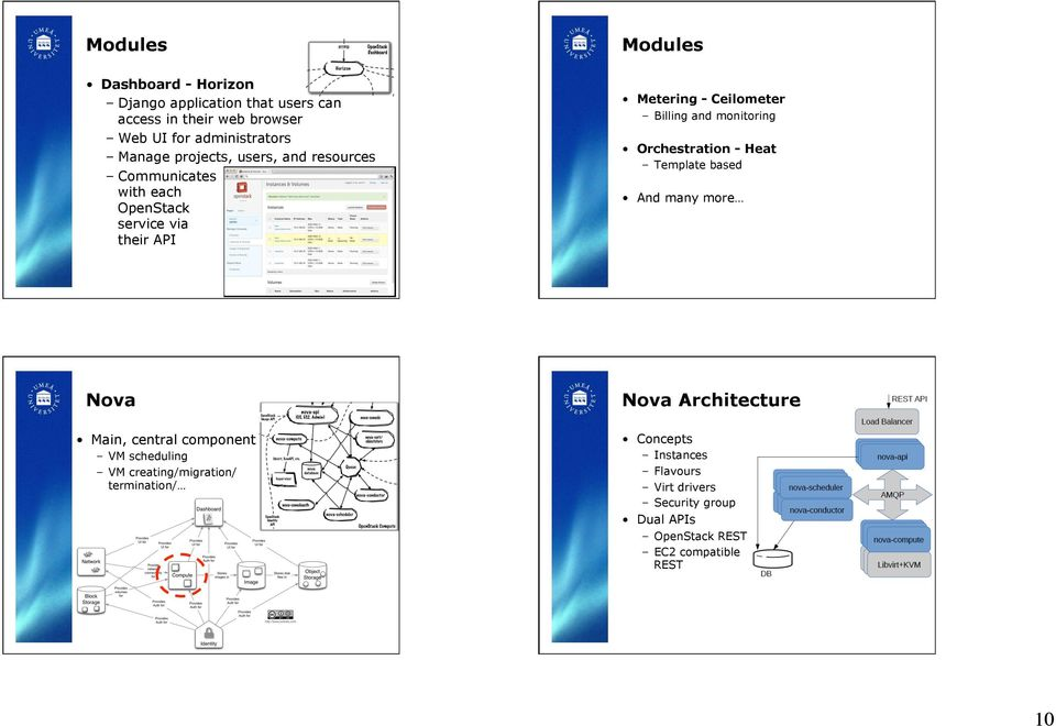 monitoring Orchestration - Heat Template based And many more Nova Nova Architecture Main, central component VM scheduling VM