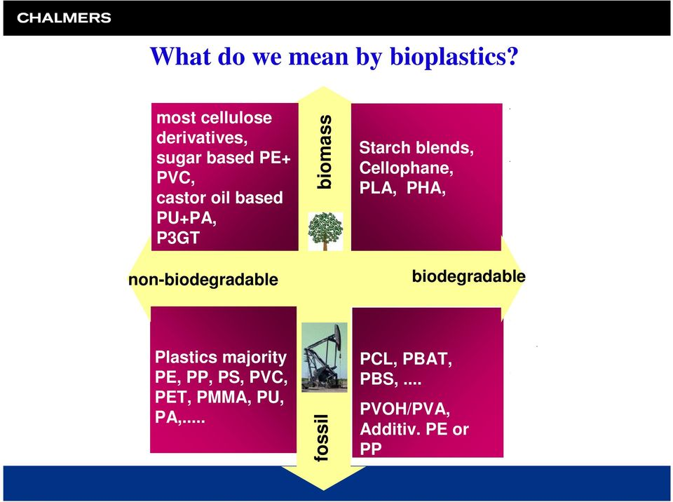P3GT biomass Starch blends, Cellophane, PLA, PHA, non-biodegradable