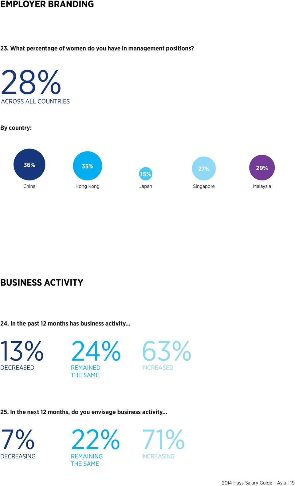 ACTIVITY 24. In the past 12 months has business activity... 13% DECREASED 24% REMAINED THE SAME 63% INCREASED 25.