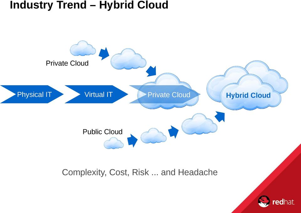 Private Cloud Hybrid Cloud Public