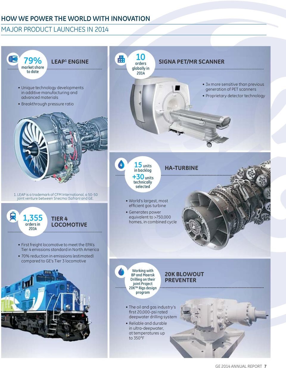 selected HA-TURBINE 1. LEAP is a trademark of CFM International, a 50-50 joint venture between Snecma (Safran) and GE.