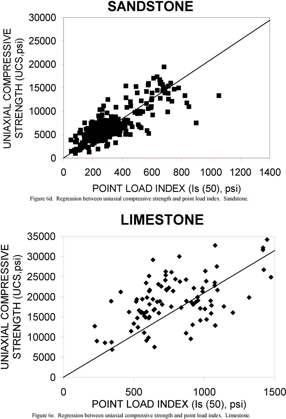 Regression between uniaxial compressive strength and point load index. Sandstone.