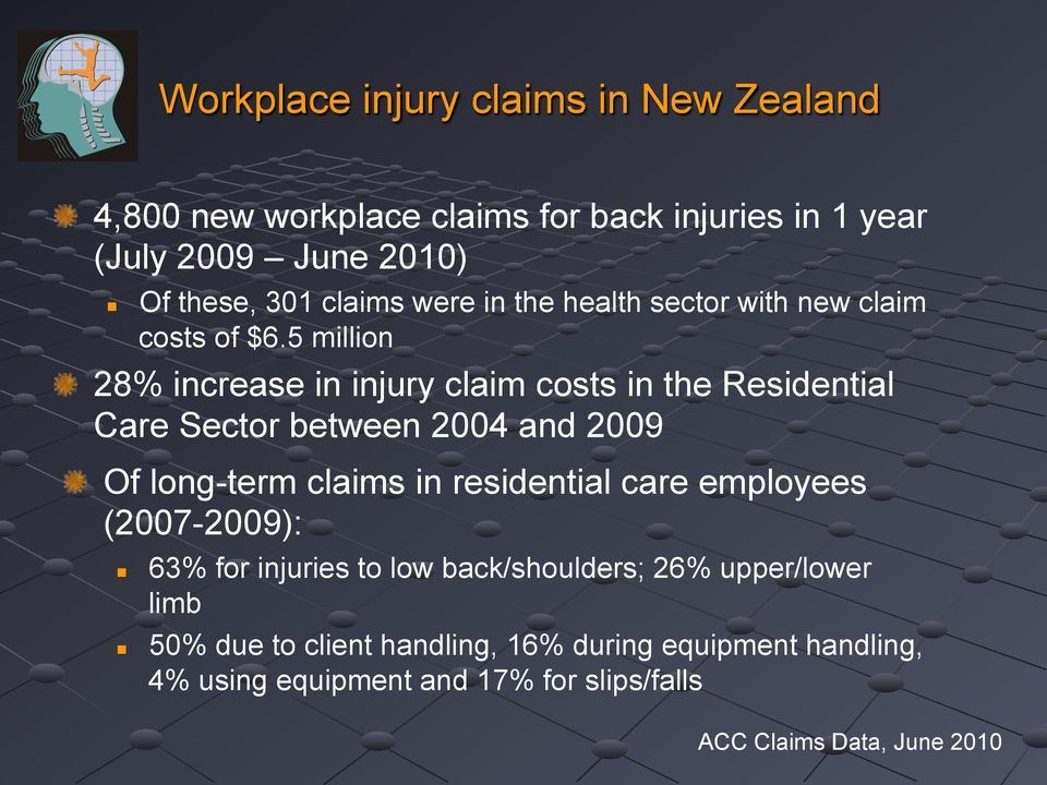 claim costs of $6.5 million! 28% increase in injury claim costs in the Residential Care Sector between 2004 and 2009!