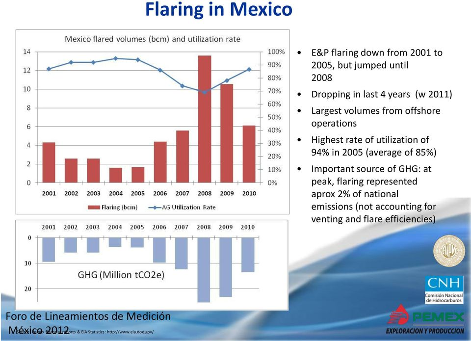 Important source of GHG: at peak, flaring represented aprox 2% of national emissions (not accounting for