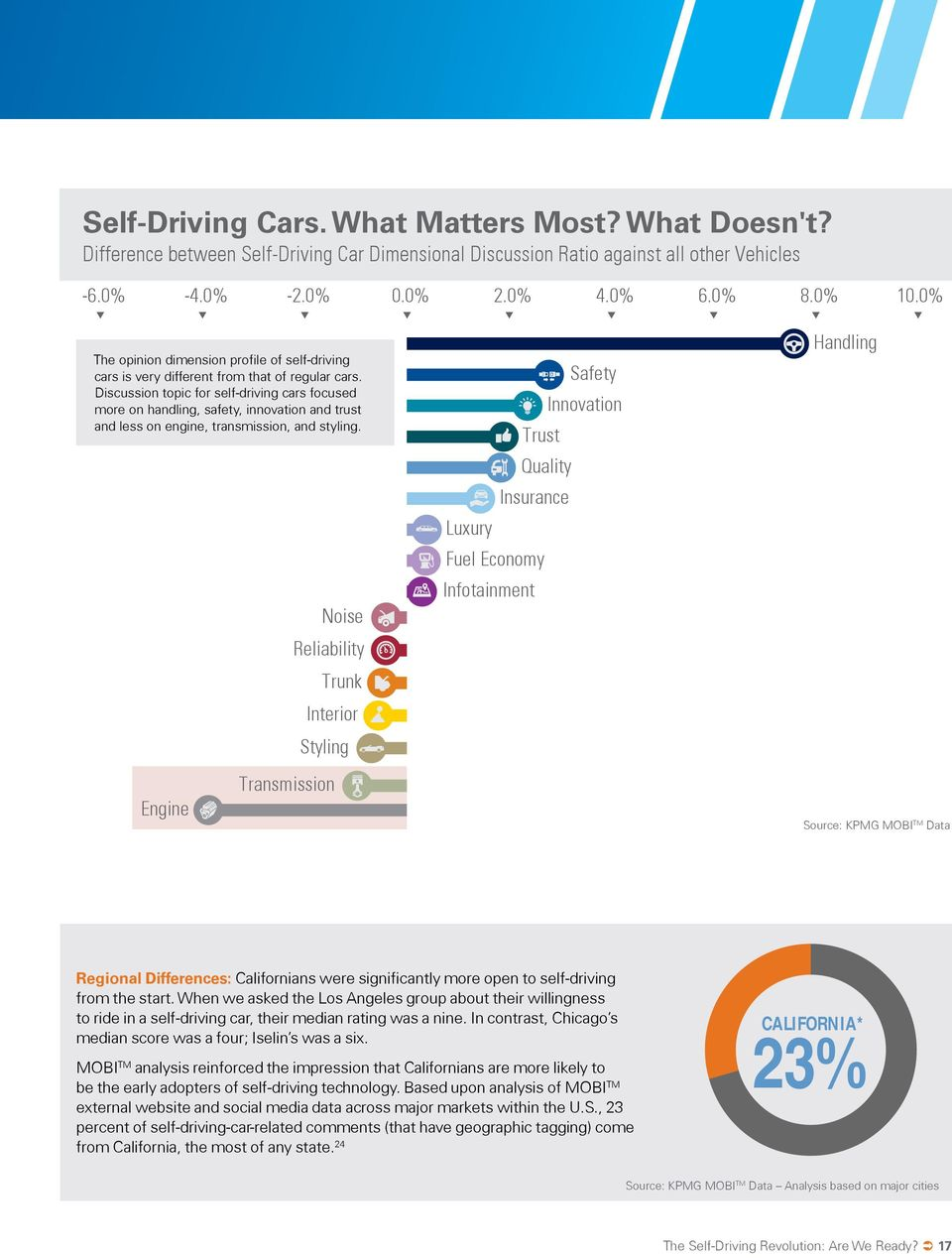 Discussion topic for self-driving cars focused more on handling, safety, innovation and trust and less on engine, transmission, and styling.
