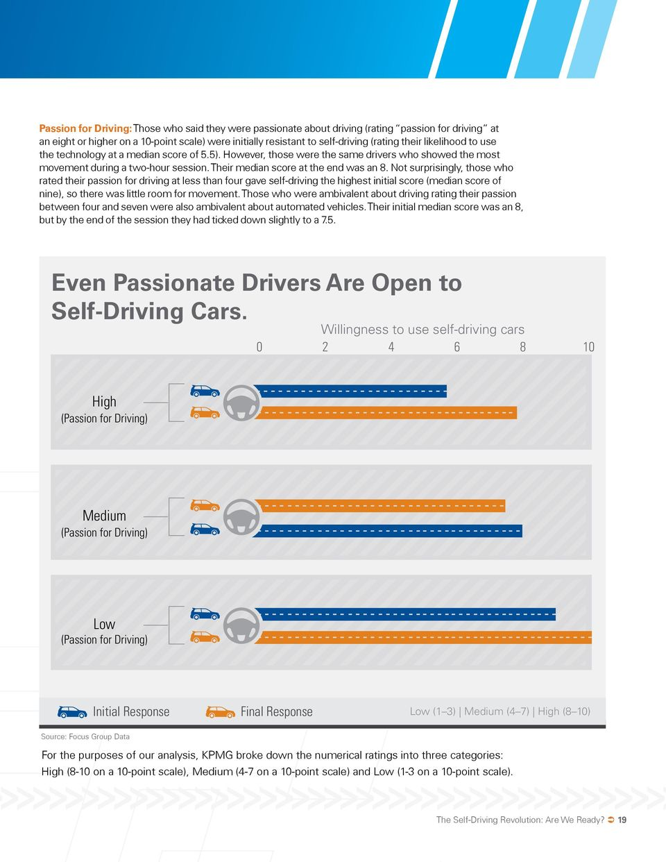 Not surprisingly, those who rated their passion for driving at less than four gave self-driving the highest initial score (median score of nine), so there was little room for movement.