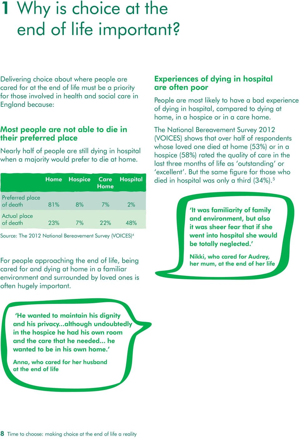 preferred place Nearly half of people are still dying in hospital when a majority would prefer to die at home.