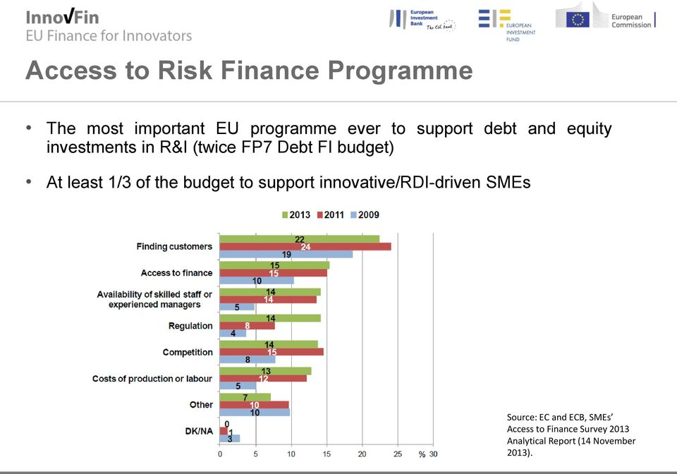 least 1/3 of the budget to support innovative/rdi-driven SMEs Source: EC