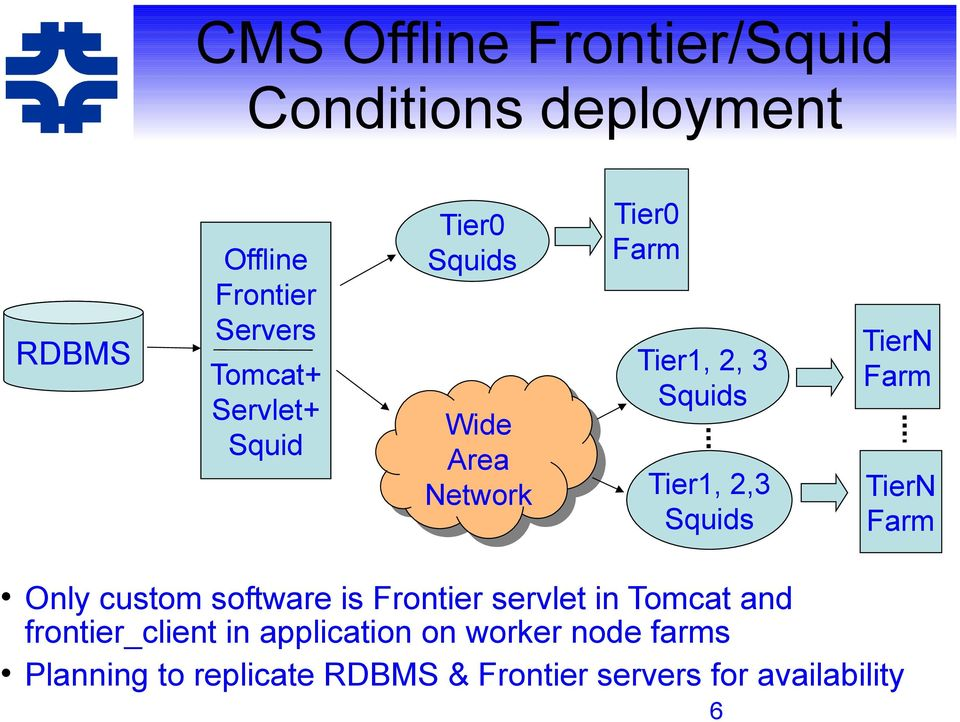 TierN Farm TierN Farm Only custom software is Frontier servlet in Tomcat and frontier_client
