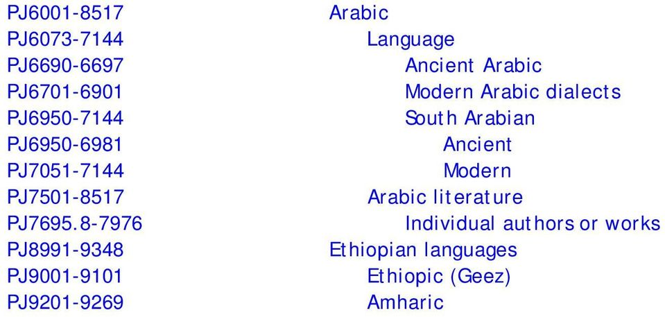 8-7976 PJ8991-9348 PJ9001-9101 PJ9201-9269 Arabic Language Ancient Arabic