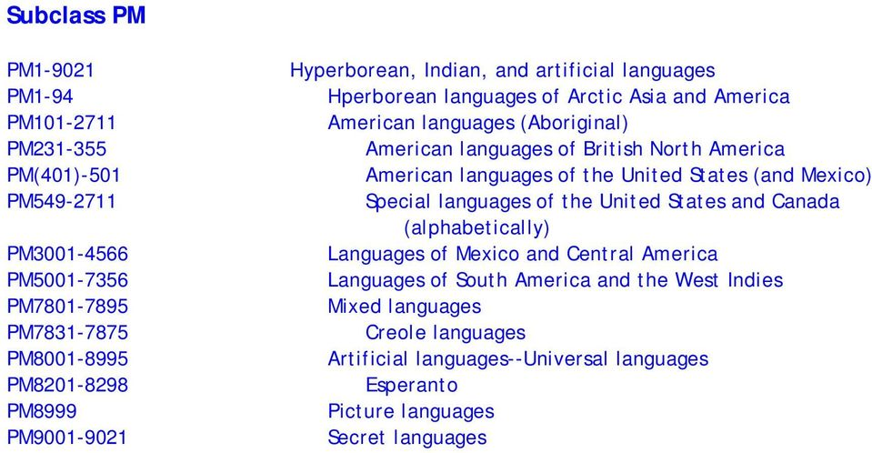 America American languages of the United States (and Mexico) Special languages of the United States and Canada (alphabetically) Languages of Mexico and Central