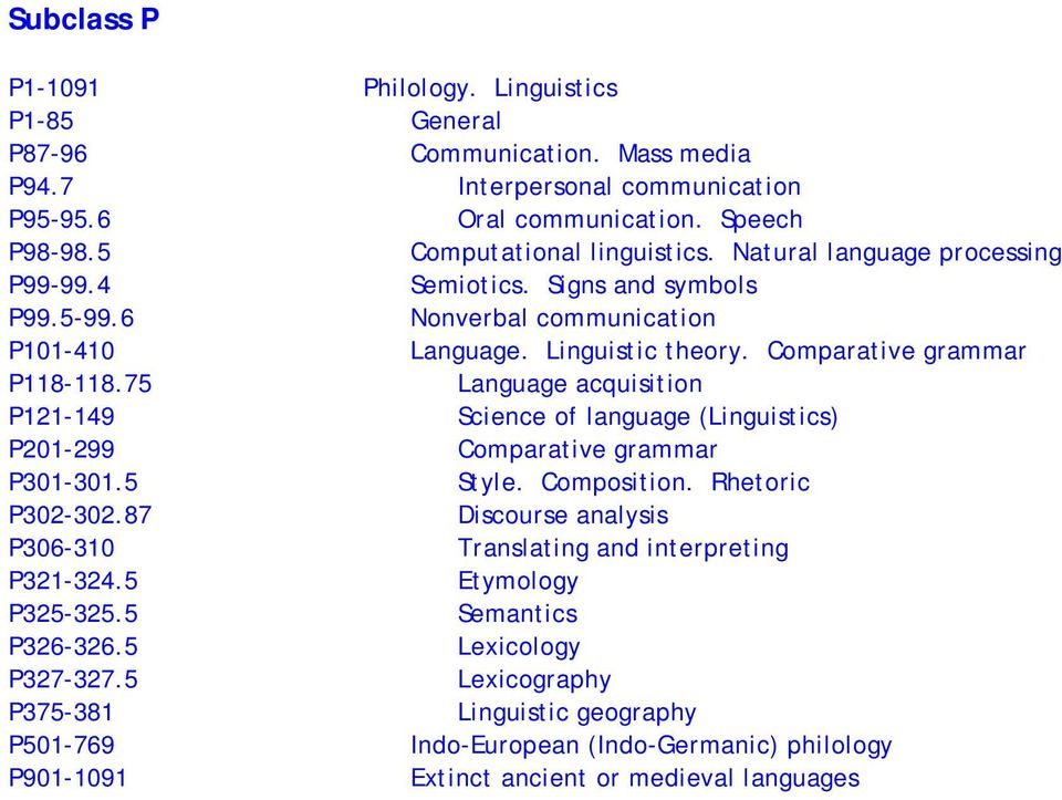 75 Language acquisition P121-149 Science of language (Linguistics) P201-299 Comparative grammar P301-301.5 Style. Composition. Rhetoric P302-302.