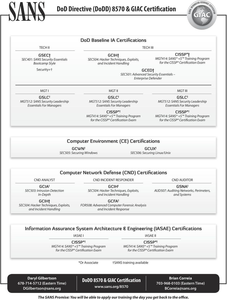 GSLC MGT512: SANS Security Leadership Essentials For Managers CISSP* Computer Environment (CE) Certifications GCWN SEC505: Securing Windows GCUX SEC506: Securing Linux/Unix CND ANALYST Computer