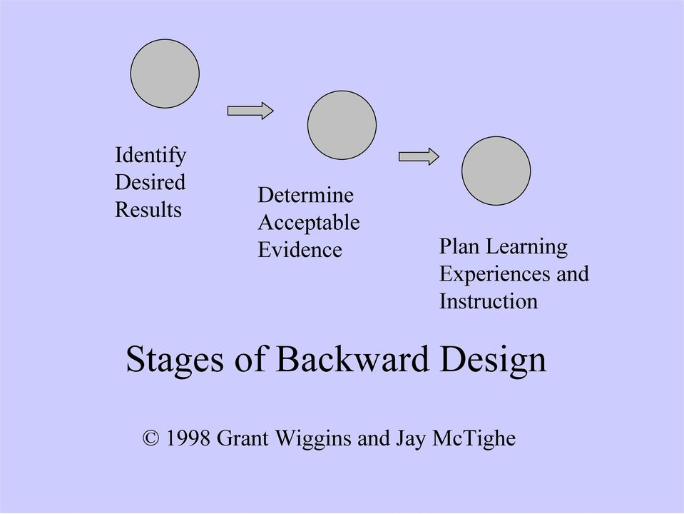 Experiences and Instruction Stages of