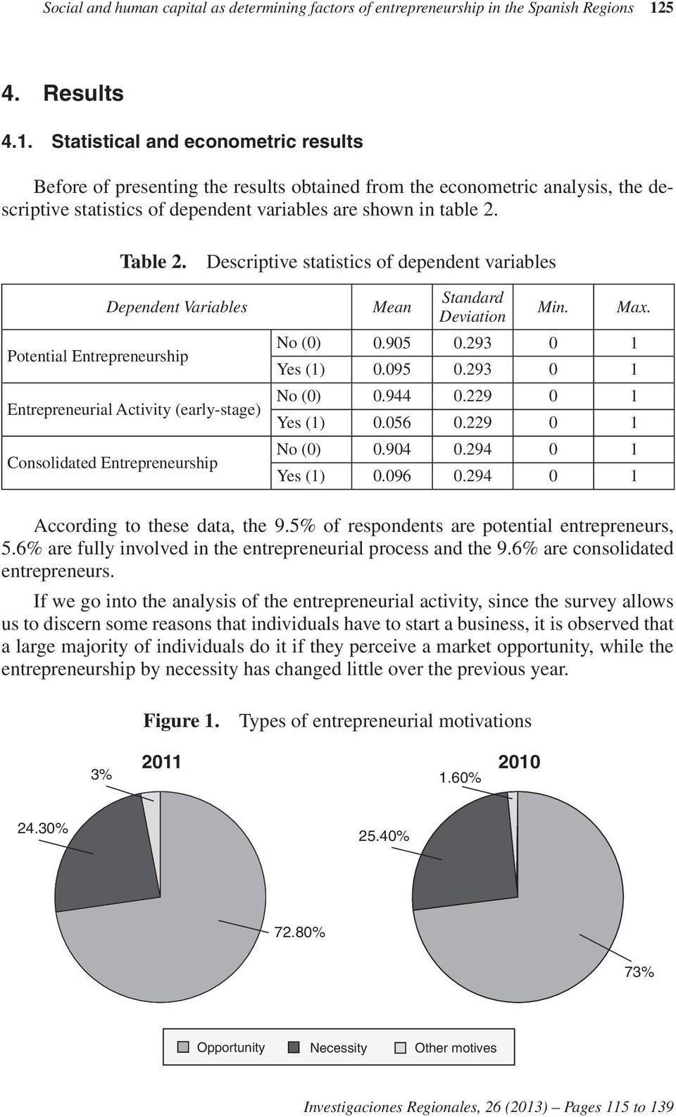 Table 2. Descriptive statistics of dependent variables Dependent Variables Potential Entrepreneurship Entrepreneurial Activity (early-stage) Consolidated Entrepreneurship Mean Standard Deviation Min.