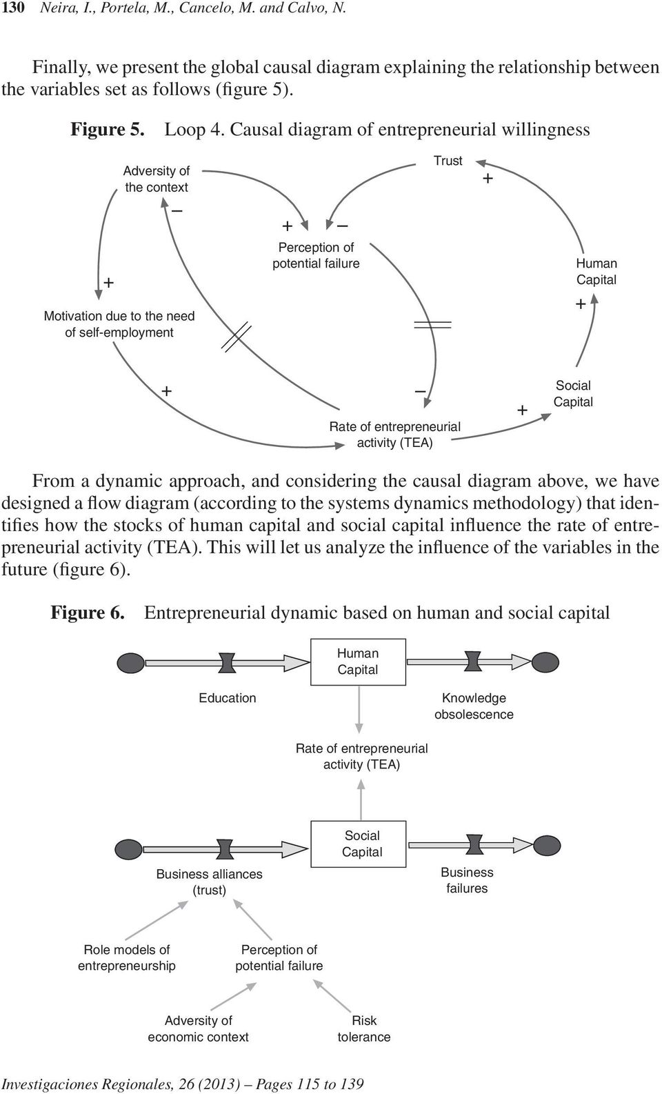 entrepreneurial activity (TEA) + Social Capital From a dynamic approach, and considering the causal diagram above, we have designed a flow diagram (according to the systems dynamics methodology) that