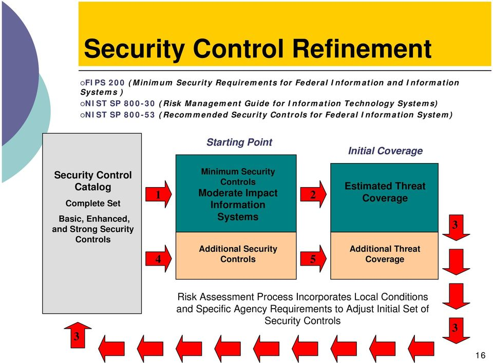 Complete Set Basic, Enhanced, and Strong Security Controls 1 4 Minimum Security Controls Moderate Impact Information Systems Additional Security Controls 2 5 Estimated