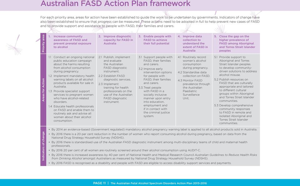 These actions need to be adopted in full to help prevent new cases of FASD and to provide support and assistance to people with FASD, their families and carers. Priority area 1.