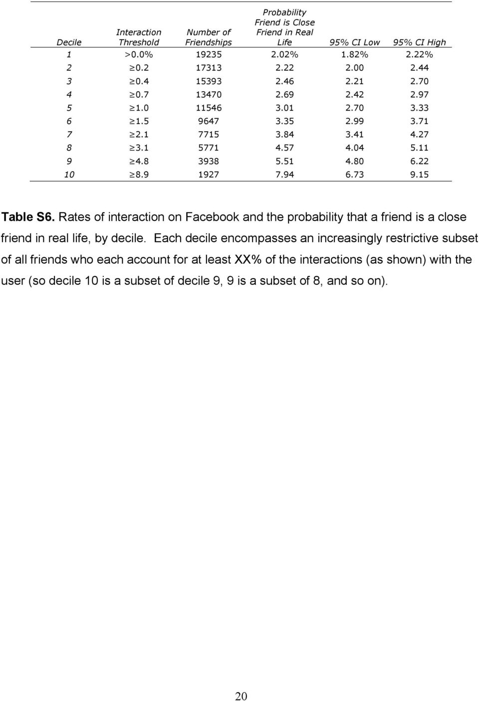 9 1927 7.94 6.73 9.15 Table S6. Rates of interaction on Facebook and the probability that a friend is a close friend in real life, by decile.