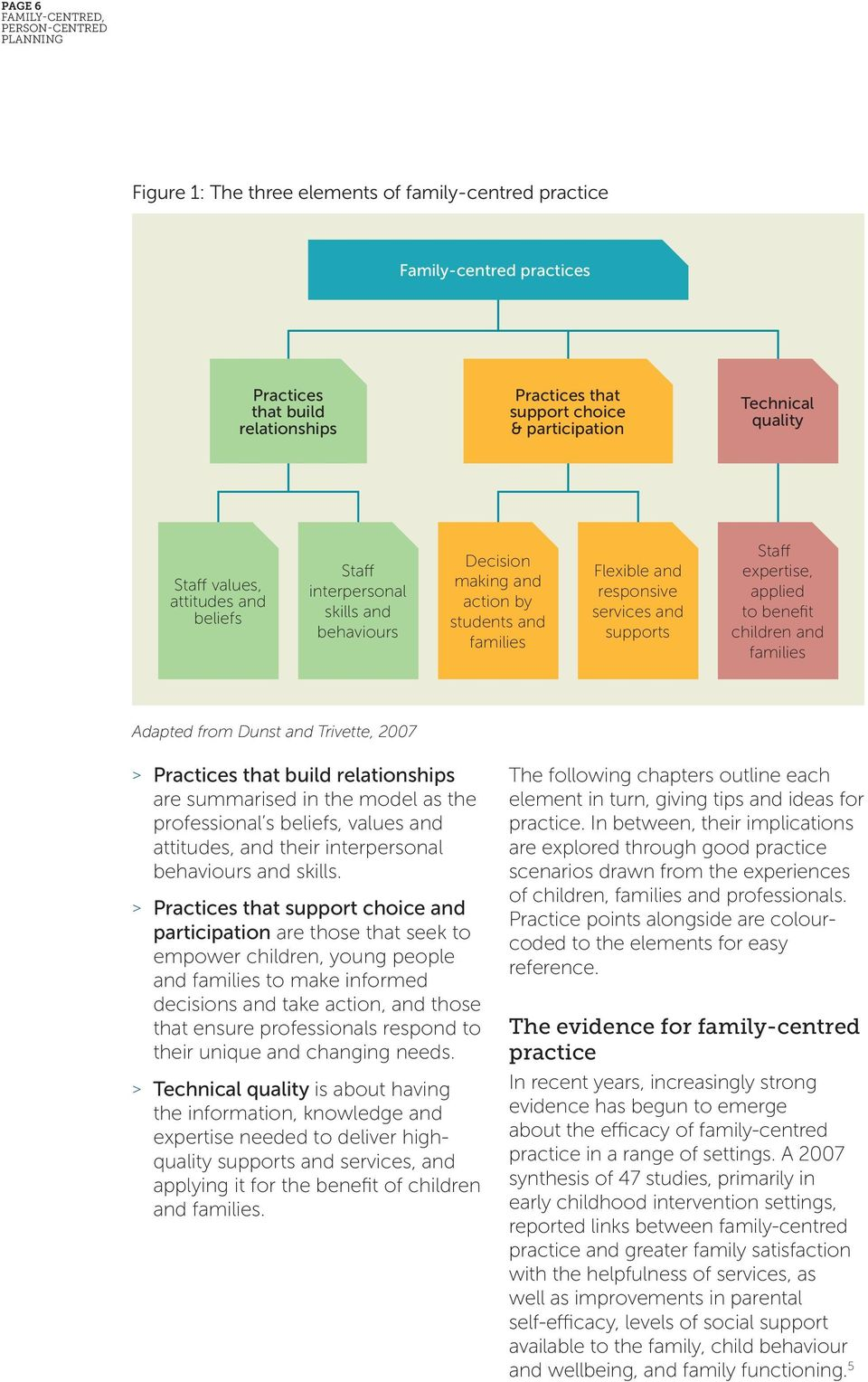 benefit children and families Adapted from Dunst and Trivette, 2007 > Practices that build relationships are summarised in the model as the professional s beliefs, values and attitudes, and their
