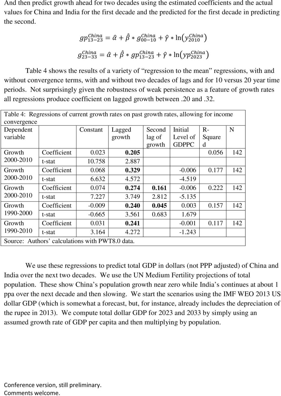gp China 13 23 = α + β g China 00 10 + γ ln y China 2010 g China 23 33 = α + β gp China 13 23 + γ ln yp China 2023 Table 4 shows the results of a variety of regression to the mean regressions, with