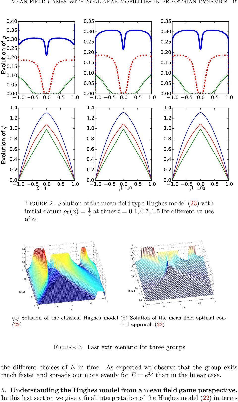 5 for different values of α (a) Solution of the classical Hughes model (b) Solution of the mean field optimal con() trol approach (3) Figure 3.